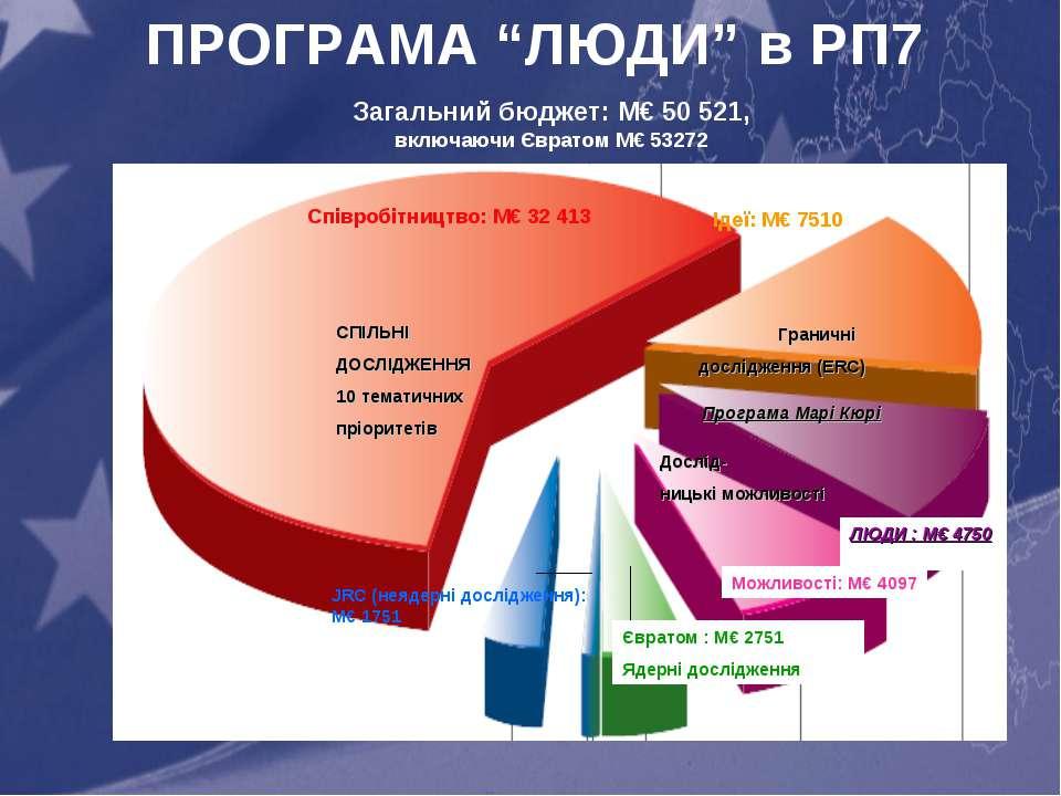 """ПРОГРАМА """"ЛЮДИ"""" в РП7 Загальний бюджет: M€ 50 521, включаючи Євратом M€ 53272"""