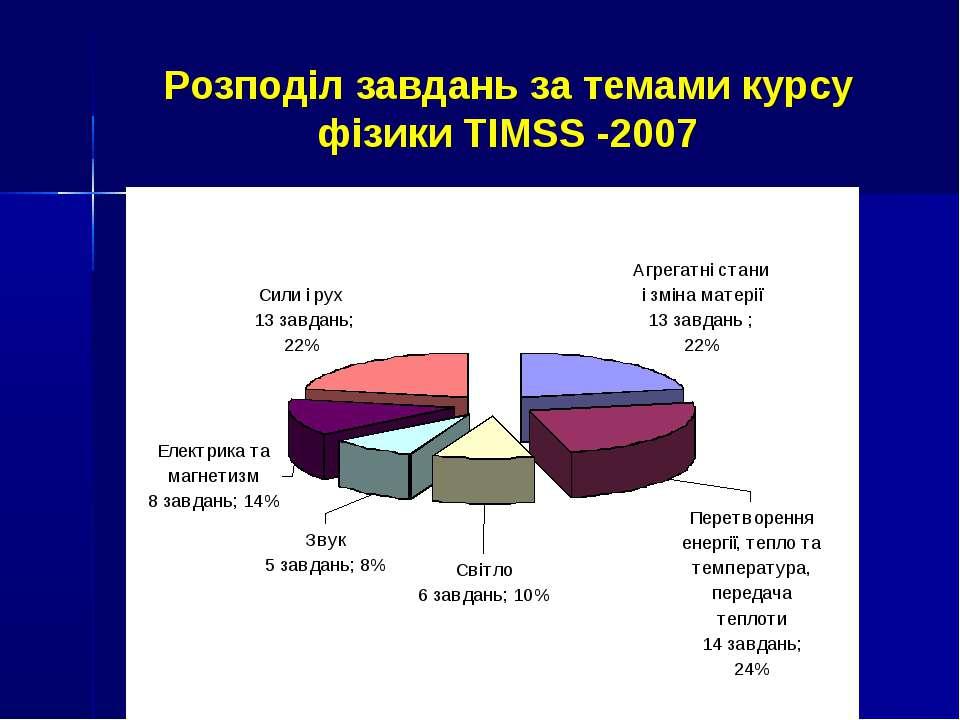 Розподіл завдань за темами курсу фізики TIMSS -2007
