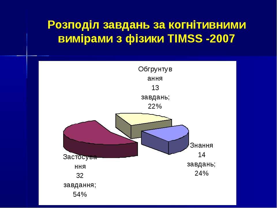 Розподіл завдань за когнітивними вимірами з фізики TIMSS -2007