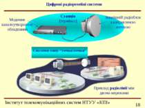 Цифрові радіорелейні системи Зовнішній радіоблок з направленою антеною Модемн...