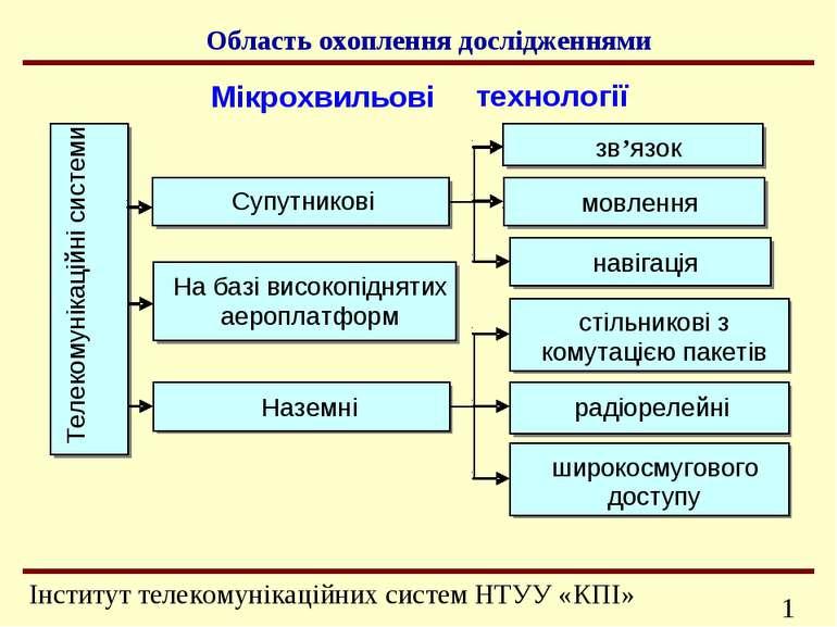 Область охоплення дослідженнями Телекомунікаційні системи На базі високопідня...