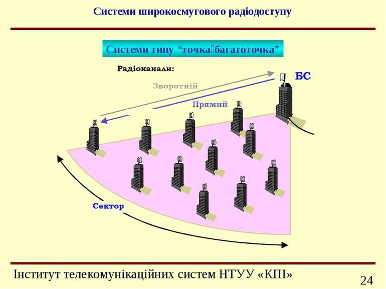 """Системи широкосмугового радіодоступу Системи типу """"точка багатоточка"""" Інформа..."""
