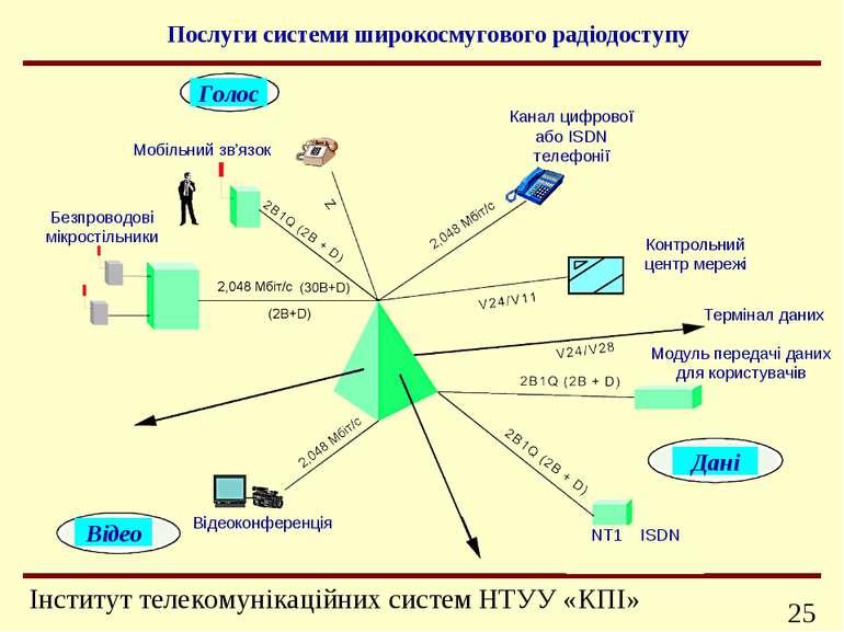 Послуги системи широкосмугового радіодоступу Відео Дані Голос Канал цифрової ...