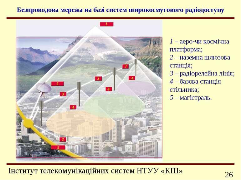Безпроводова мережа на базі систем широкосмугового радіодоступу 1 2 3 3 3 3 4...