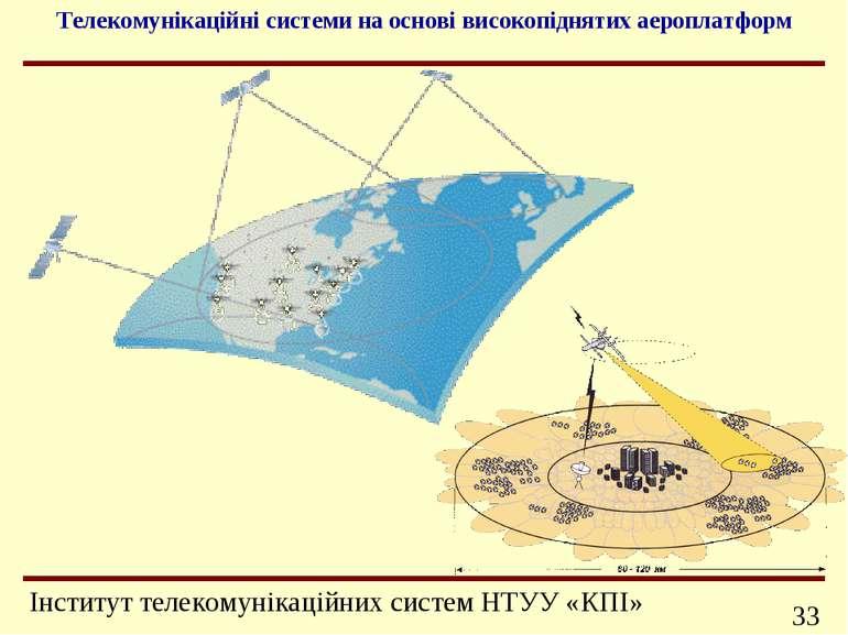 Телекомунікаційні системи на основі високопіднятих аероплатформ Інформаційно-...