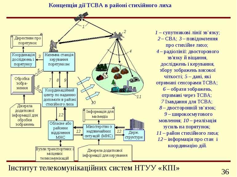 1 – супутникові лінії зв'язку; 2 – СВА; 3 – повідомлення про стихійне лихо; 4...