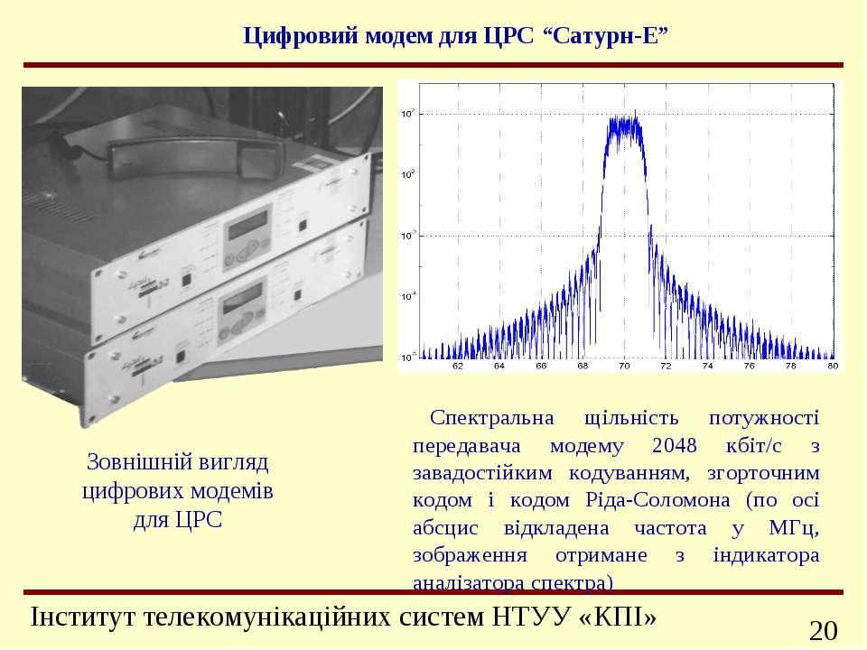 Спектральна щільність потужності передавача модему 2048 кбіт/с з завадостійки...