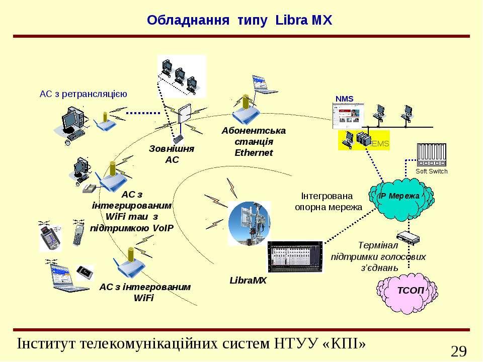 Інтегрована опорна мережа LibraMX АС з інтегрованим WiFi Термінал підтримки г...