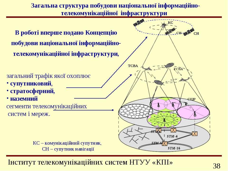 Загальна структура побудови національної інформаційно-телекомунікаційної ін...