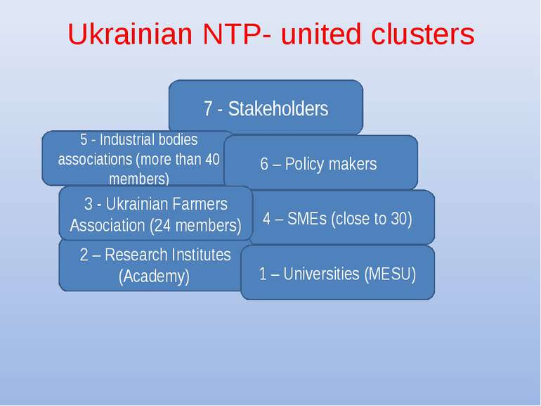 Ukrainian NTP- united clusters 7 - Stakeholders 4 – SMEs (close to 30) 2 – Re...