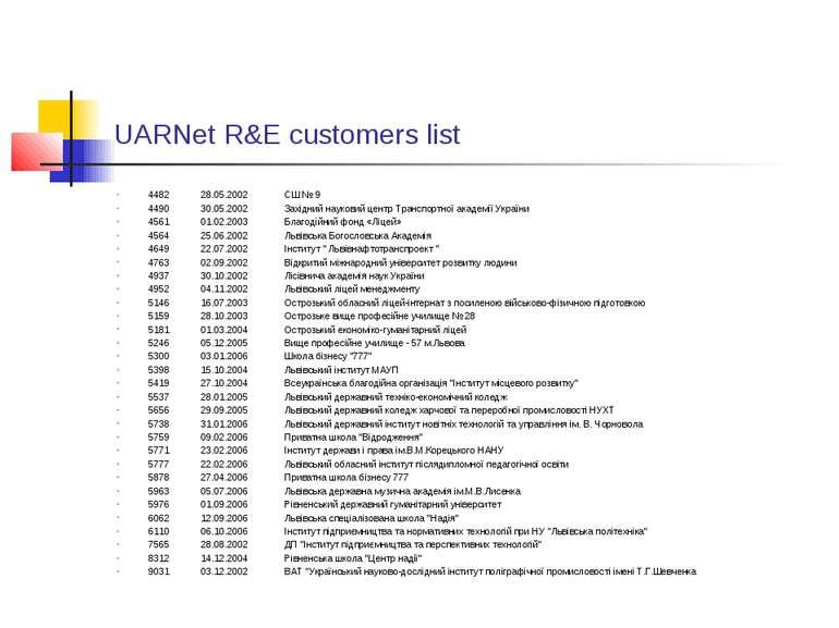 UARNet R&E customers list 4482 28.05.2002 СШ № 9 4490 30.05.2002 Західний нау...
