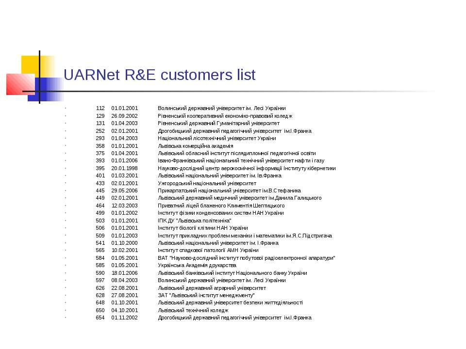 UARNet R&E customers list 112 01.01.2001 Волинський державний університет ім....