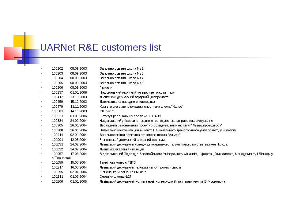 UARNet R&E customers list 100202 08.09.2003 Загально освітня школа № 2 100203...