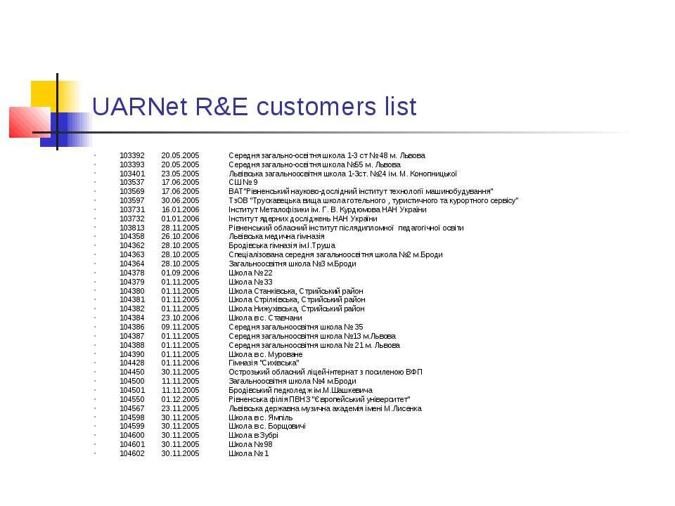 UARNet R&E customers list 103392 20.05.2005 Середня загально-освітня школа 1-...