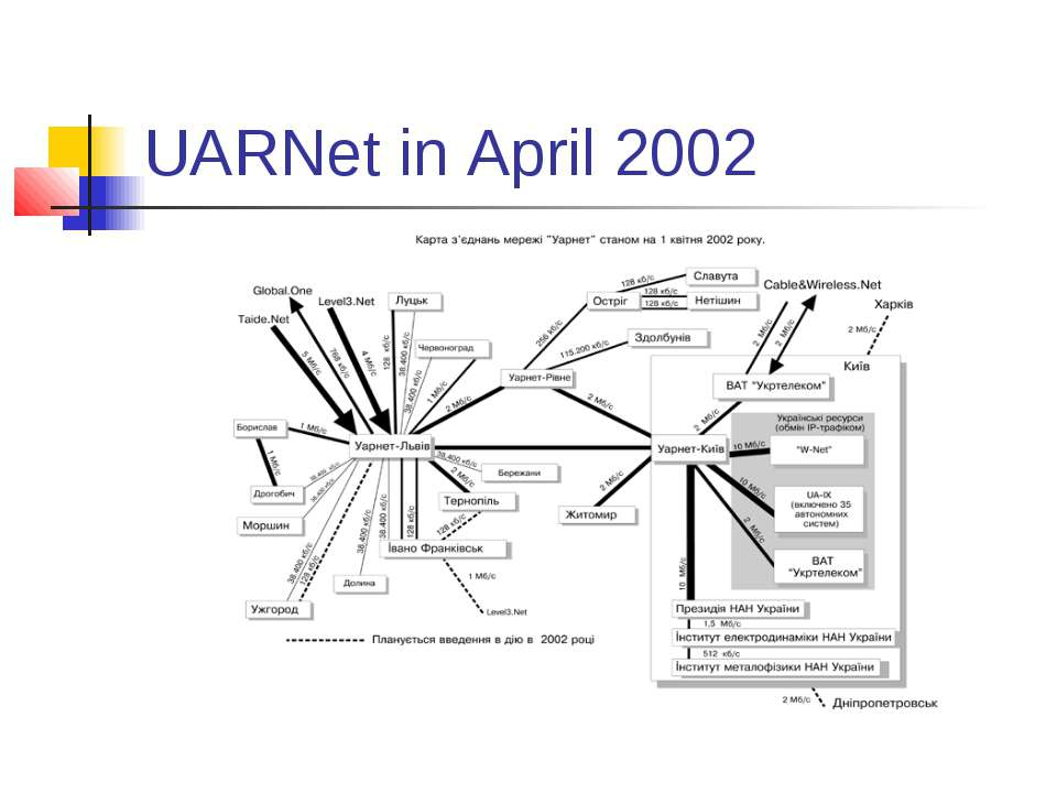 UARNet in April 2002