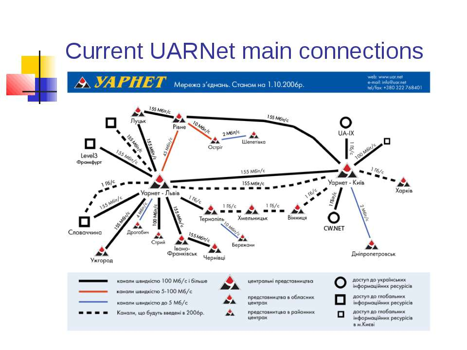 Current UARNet main connections