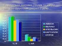 Порівняльна діаграма струмів та напруг овочево-фруктових джерел струму.