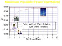 Maximum Possible Power Coefficient