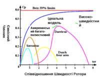 Співвідношення Швидкості Ротора Ємкісний Чинник Ідеальна модель Високо-швидкі...