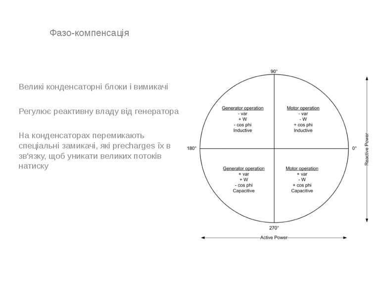 Фазо-компенсація Великі конденсаторні блоки і вимикачі Регулює реактивну влад...