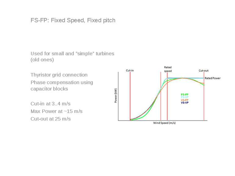 "FS-FP: Fixed Speed, Fixed pitch Used for small and ""simple"" turbines (old one..."