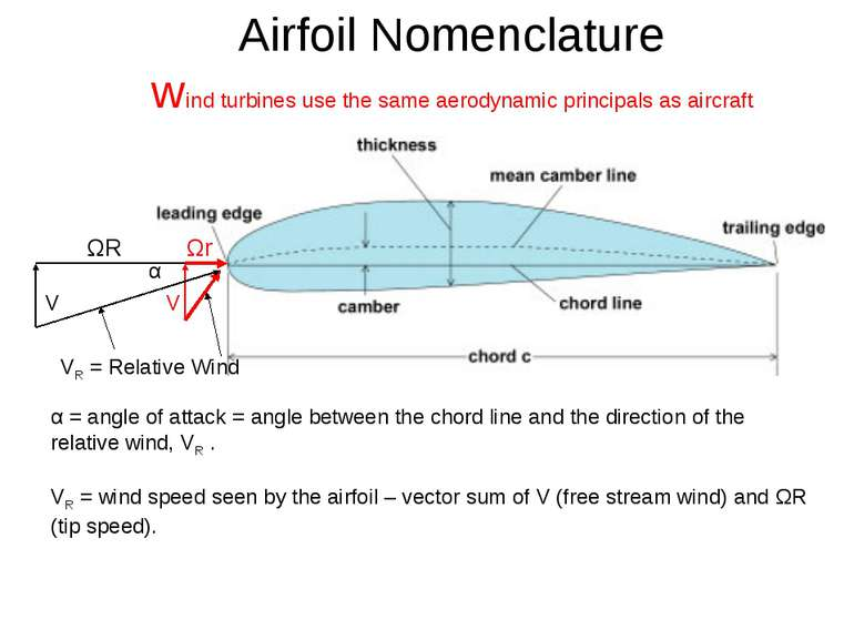 Airfoil Nomenclature wind turbines use the same aerodynamic principals as air...