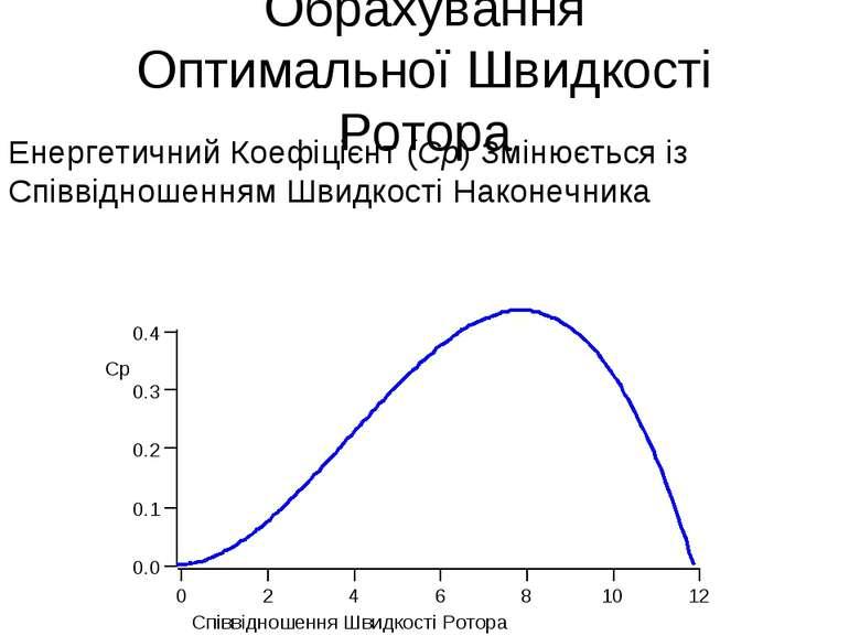 Обрахування Оптимальної Швидкості Ротора Енергетичний Коефіцієнт (Ср) Змінюєт...