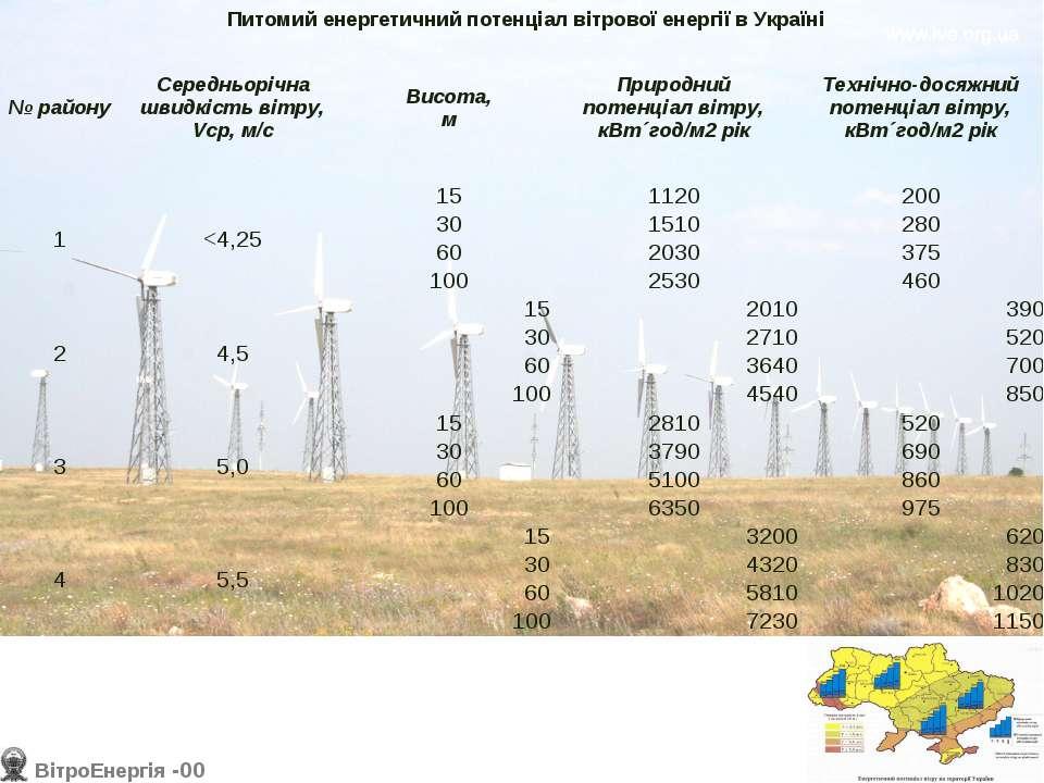 Питомий енергетичний потенціал вітрової енергії в Україні № району Середньорі...