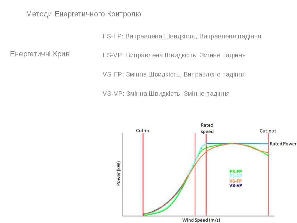 Енергетичні Криві FS-FP: Виправлена Швидкість, Виправлене падіння FS-VP: Випр...