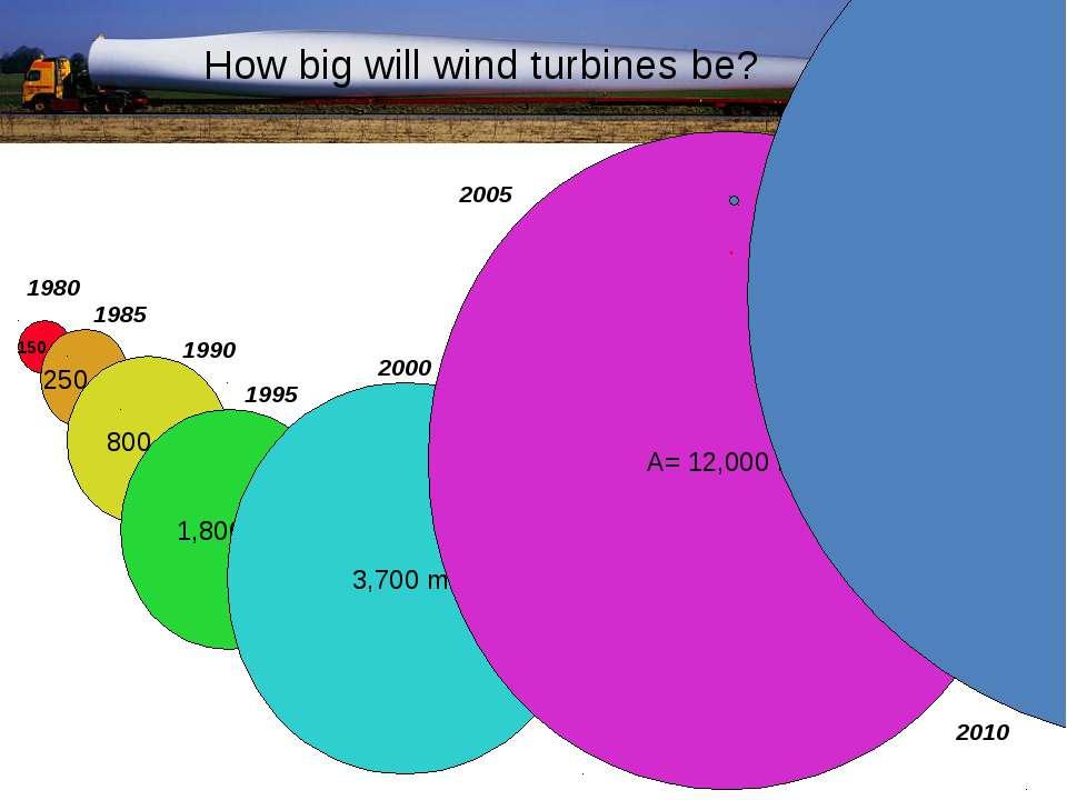 150 m2 250 m2 800 m2 1,800 m2 3,700 m2 1980 1985 1990 1995 2000 A= 12,000 m2 ...