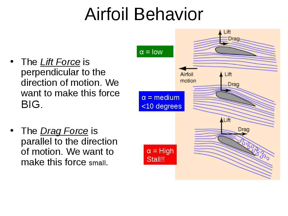 Airfoil Behavior The Lift Force is perpendicular to the direction of motion. ...