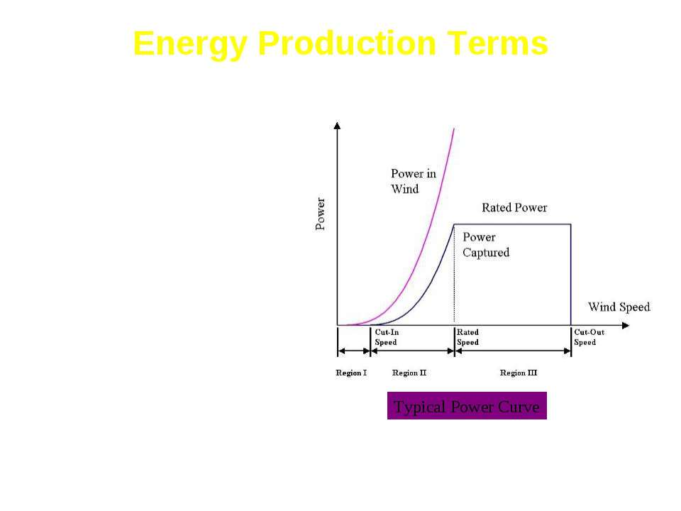 Energy Production Terms Power in the Wind = 1/2 AV3 Betz Limit - 59% Max Powe...