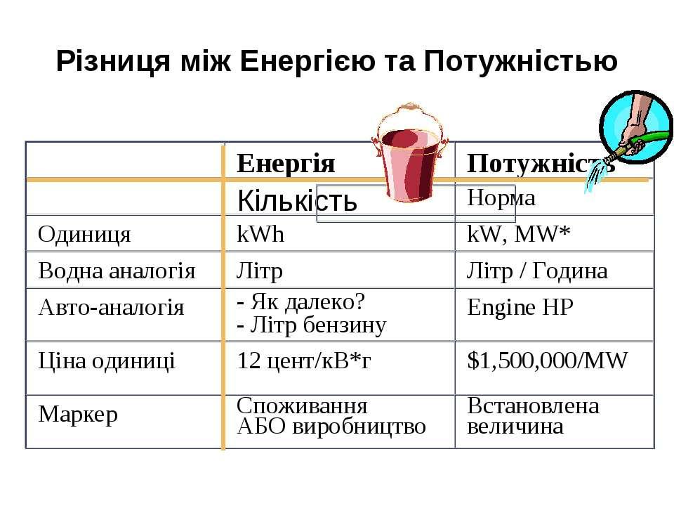 Різниця між Енергією та Потужністью