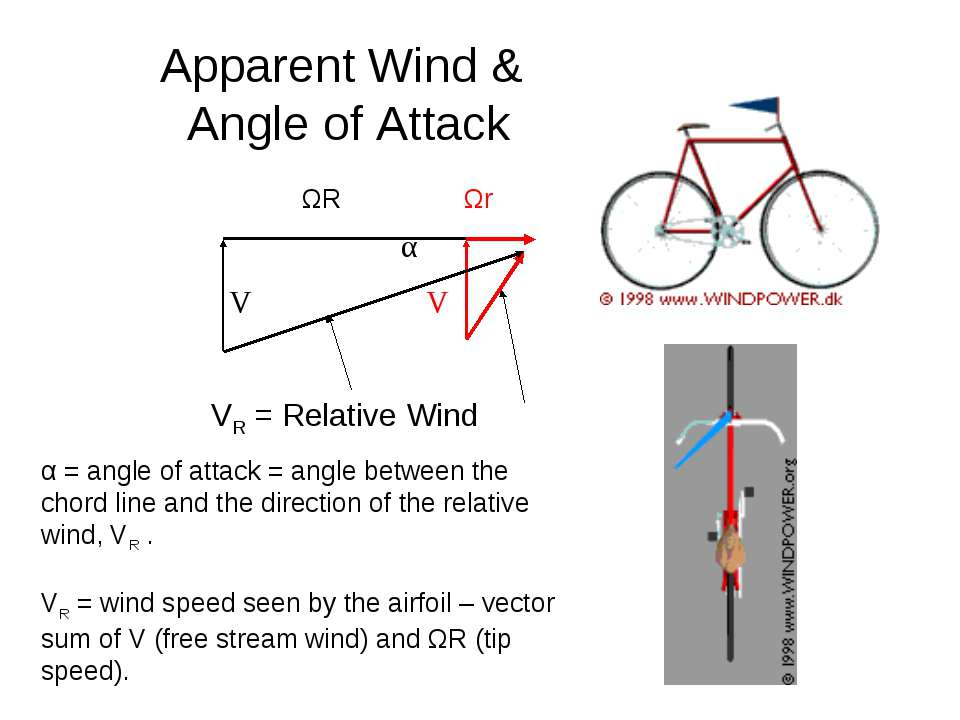 α = angle of attack = angle between the chord line and the direction of the r...