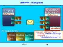Metadata Behavior (Поведінка) Behaviors Behaviors WCF