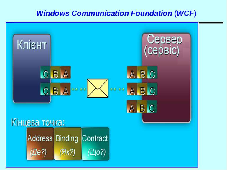 Windows Communication Foundation (WCF) WCF