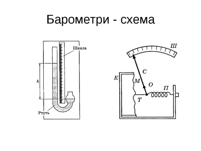 Барометри - схема