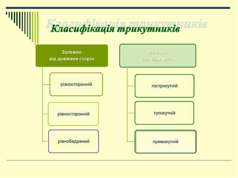 Класифікація трикутників