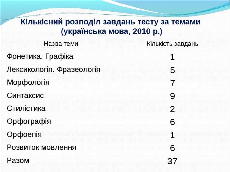 Кількісний розподіл завдань тесту за темами (українська мова, 2010 р.) Назва ...