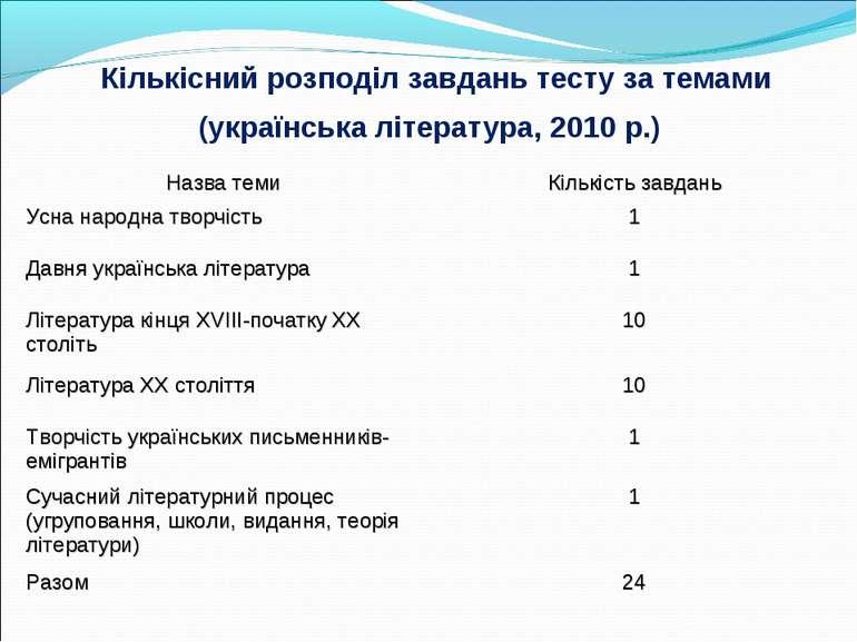 Кількісний розподіл завдань тесту за темами (українська література, 2010 р.) ...