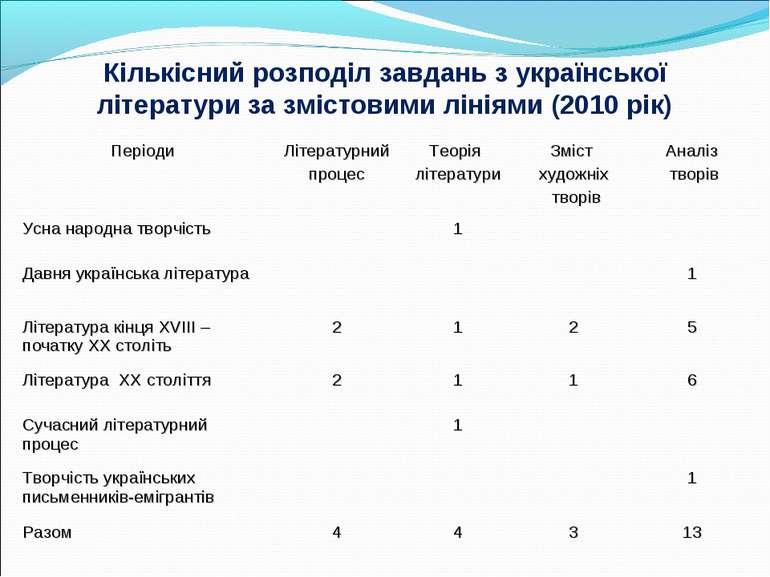 Кількісний розподіл завдань з української літератури за змістовими лініями (2...