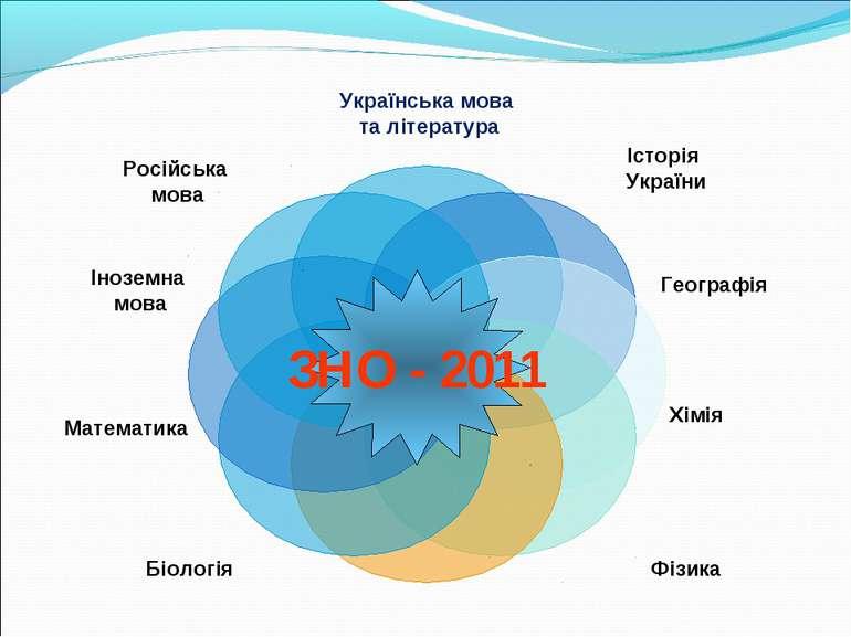 ЗНО - 2011 Російська мова