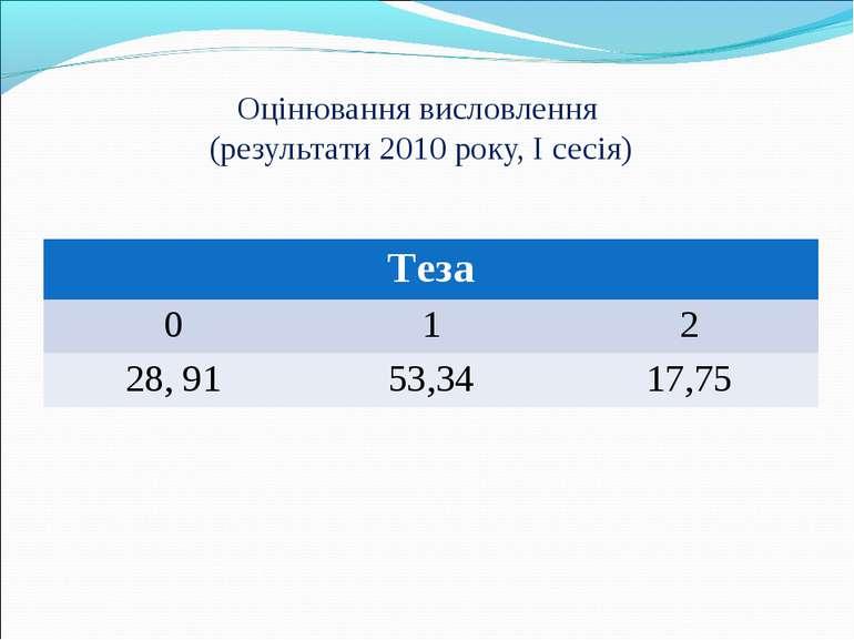 Оцінювання висловлення (результати 2010 року, I сесія) Теза 0 1 2 28, 91 53,3...
