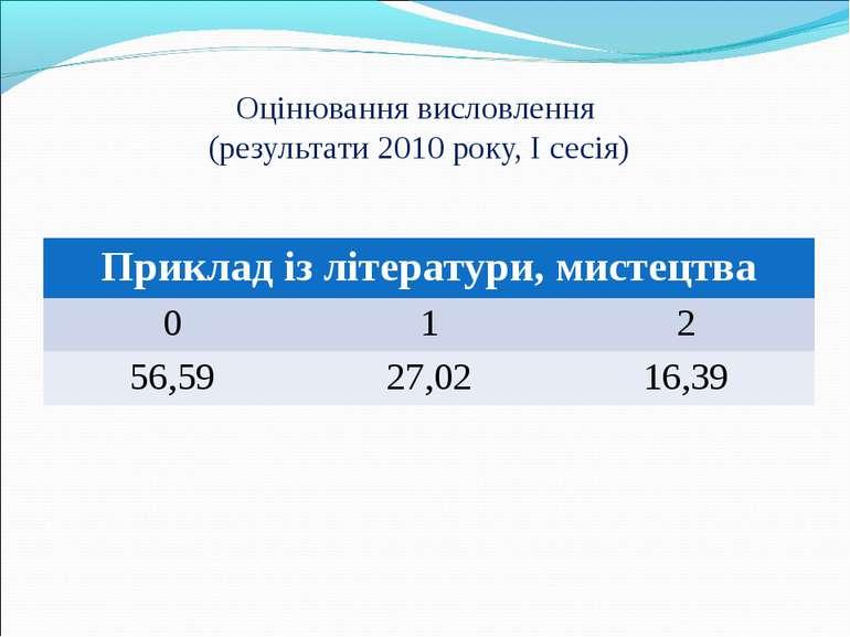 Оцінювання висловлення (результати 2010 року, I сесія) Приклад із літератури,...