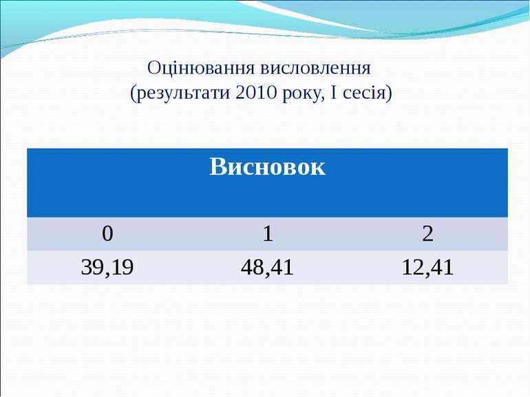 Оцінювання висловлення (результати 2010 року, I сесія) Висновок 0 1 2 39,19 4...
