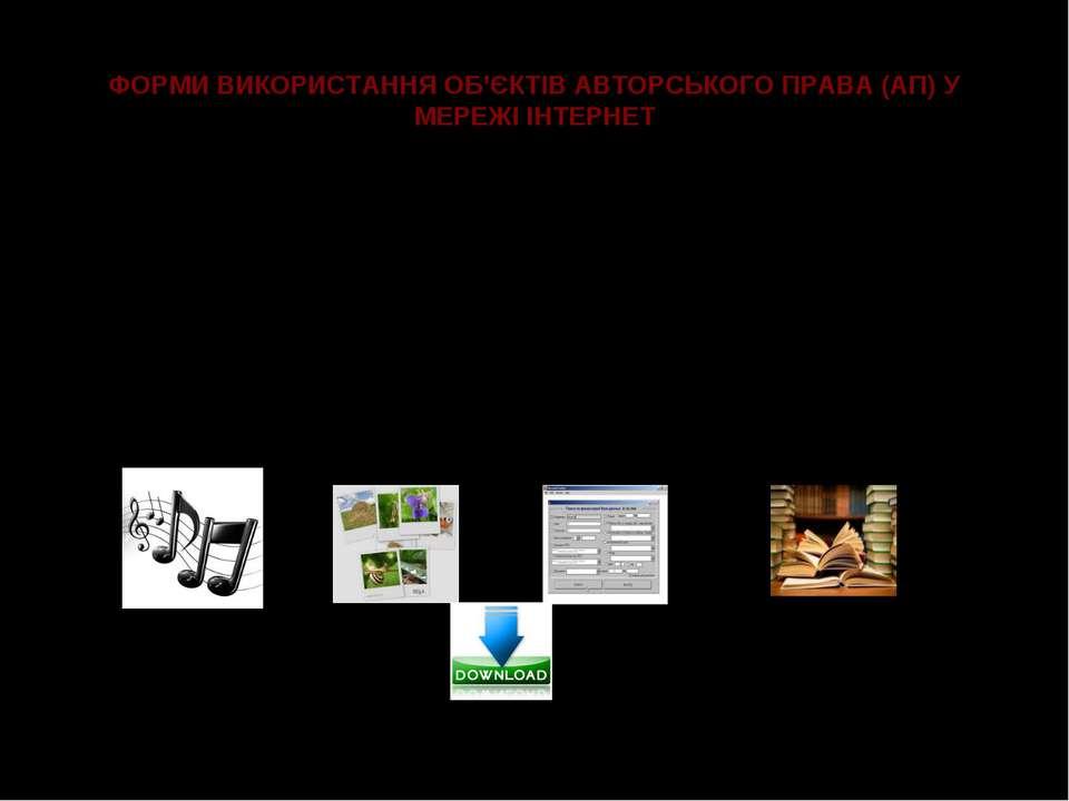 ФОРМИ ВИКОРИСТАННЯ ОБ'ЄКТІВ АВТОРСЬКОГО ПРАВА (АП) У МЕРЕЖІ ІНТЕРНЕТ Об'єкти ...