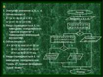 а 1. Зчитуємо значення a, b, c, d. 2. Обчислюємо ℓ: ℓ:=(a