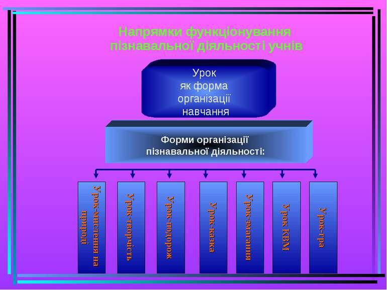 Урок-гра Урок КВМ Урок-змагання Урок-казка Урок-подорож Урок-творчість Урок-м...