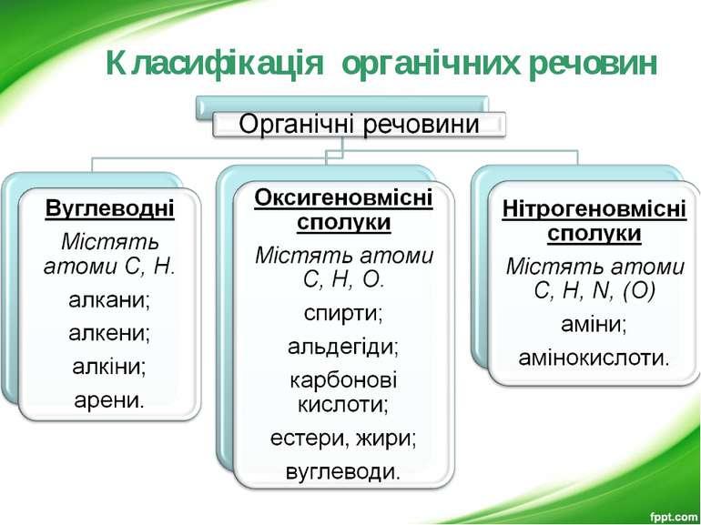 Класифікація органічних речовин