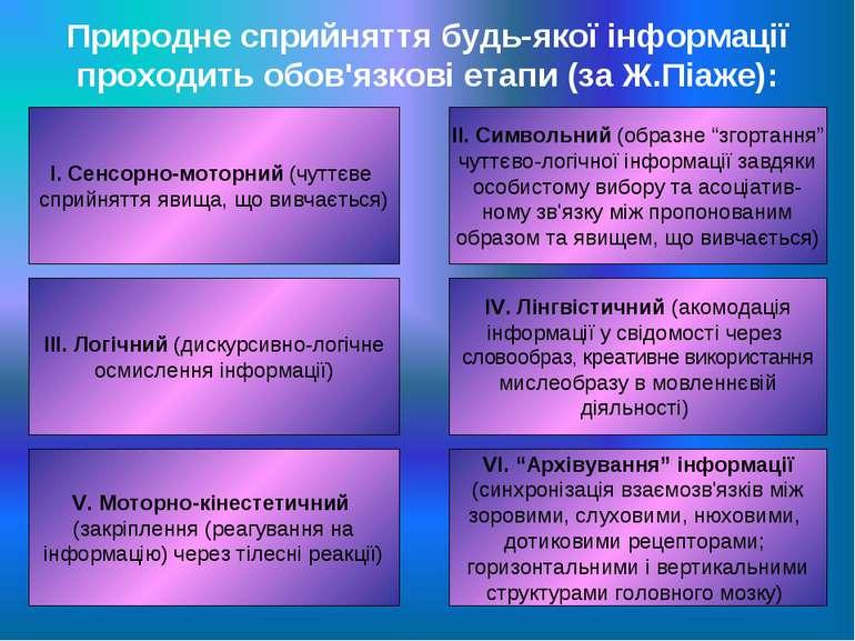 Природне сприйняття будь-якої інформації проходить обов'язкові етапи (за Ж.Пі...